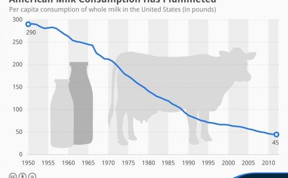 American Milk Consumption Has