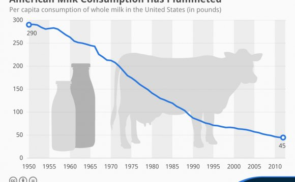 Milk production in the World